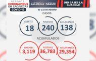 Durante el fin de semana, se reportan 240 nuevo casos de COVID-19, 138 recuperados y 18 defunciones