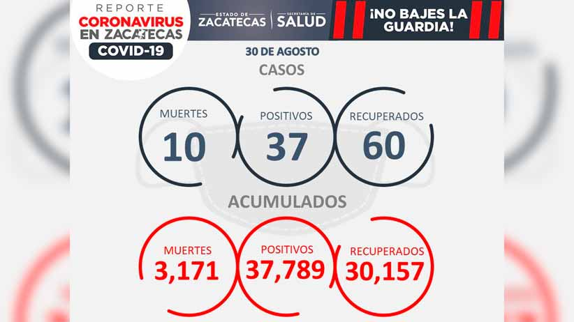 Zacatecas registra 10 muertes por COVID-19 y 37 casos nuevos