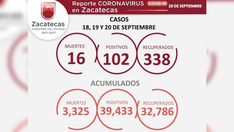 Reporta SSZ 102 nuevos casos de COVID-19, 16 nuevas víctimas y 338 personas recuperadas
