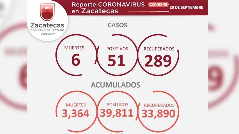 Rebasa Zacatecas los 39 mil 800 casos positivos de COVID-19