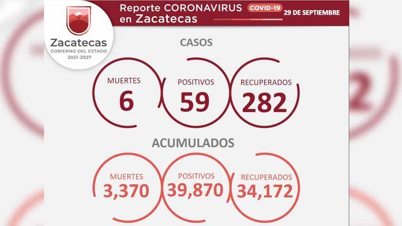 Registra Zacatecas 59 nuevos contagios de COVID-19 y 282 personas recuperadas