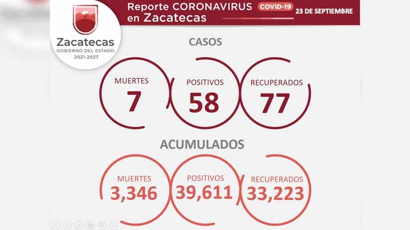 Se contagian 58 zacatecanos de COVID-19