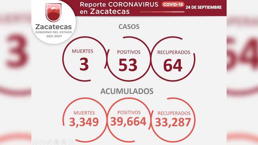 Reporta Secretaría de Salud 53 nuevos casos de COVID-19