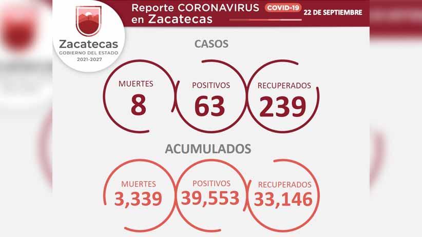 Hay 63 contagios de COVID-19 este miércoles en Zacatecas y ocho víctimas fatales