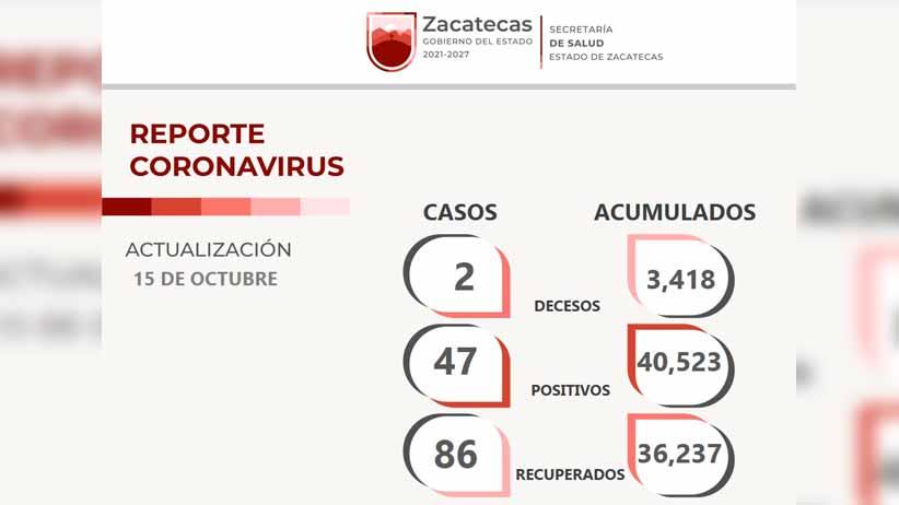 Reciben alta médica 86 pacientes de Zacatecas recuperados del SARS-CoV-2