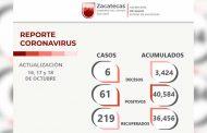 Un total de 36 mil 456 zacatecanos dejan atrás el COVID-19; hay 219 personas recuperadas en tres días