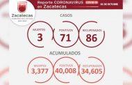 Cierra Zacatecas la semana con 34 mil 605 recuperados del COVID-19