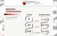 Se suman 249 zacatecanos a la lista de personas que han superado el COVID-19